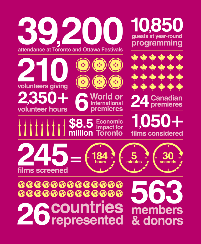 Annual Report Infographic for Inside Out designed by Light Up The Sky