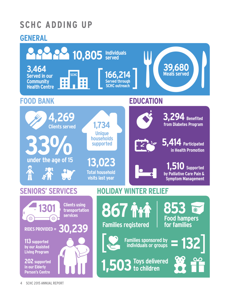 SCHC Annual Report infographic designed by Light Up The Sky